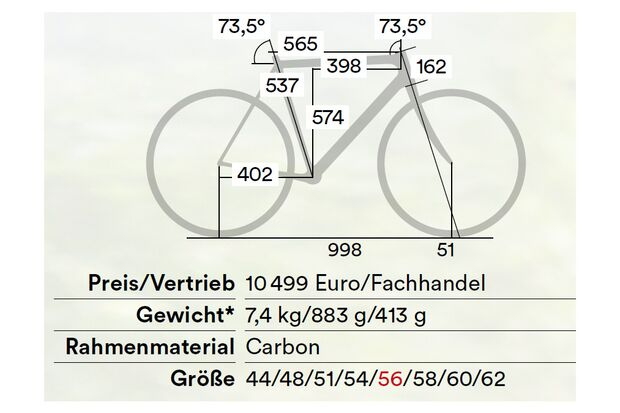 Cannondale SuperSix Evo Test Grafik