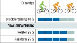 RB_0510_Hosentest_Tabelle_Specialized_BG-Comp-Bib (jpg)