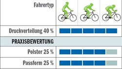 RB_0510_Hosentest_Tabelle_Sportful_Tour3-Bib (jpg)