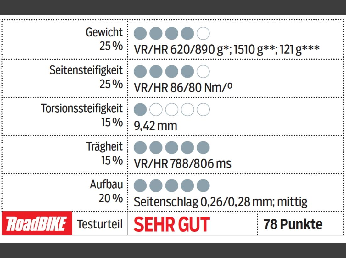 RB-0714-Laufrad-Test-Shimano-WH-RS81-C24-CL-Tabelle